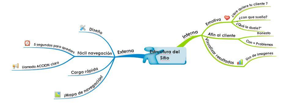 conversion de trafico web
