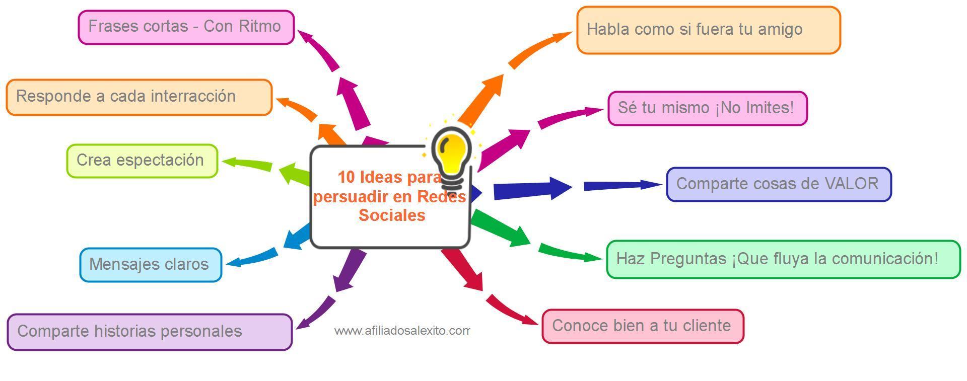 10 Estrategias para ser más persuasivo en las Redes Sociales