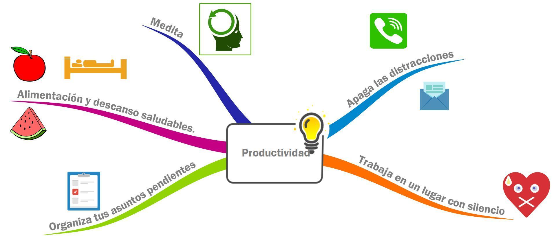 Productividad. Ideas para concentrarse y no perder el foco